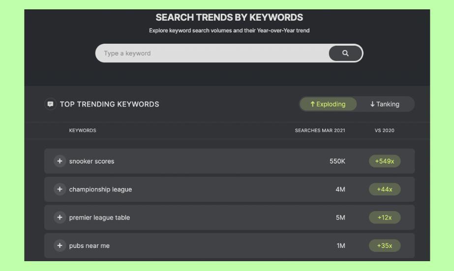 Search Trends SEOmonitor