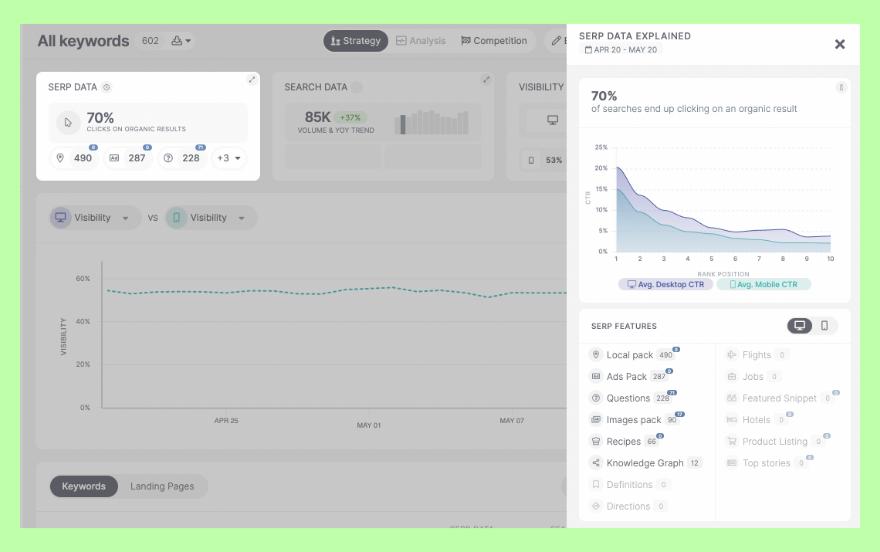 SERP data in SEOmonitor