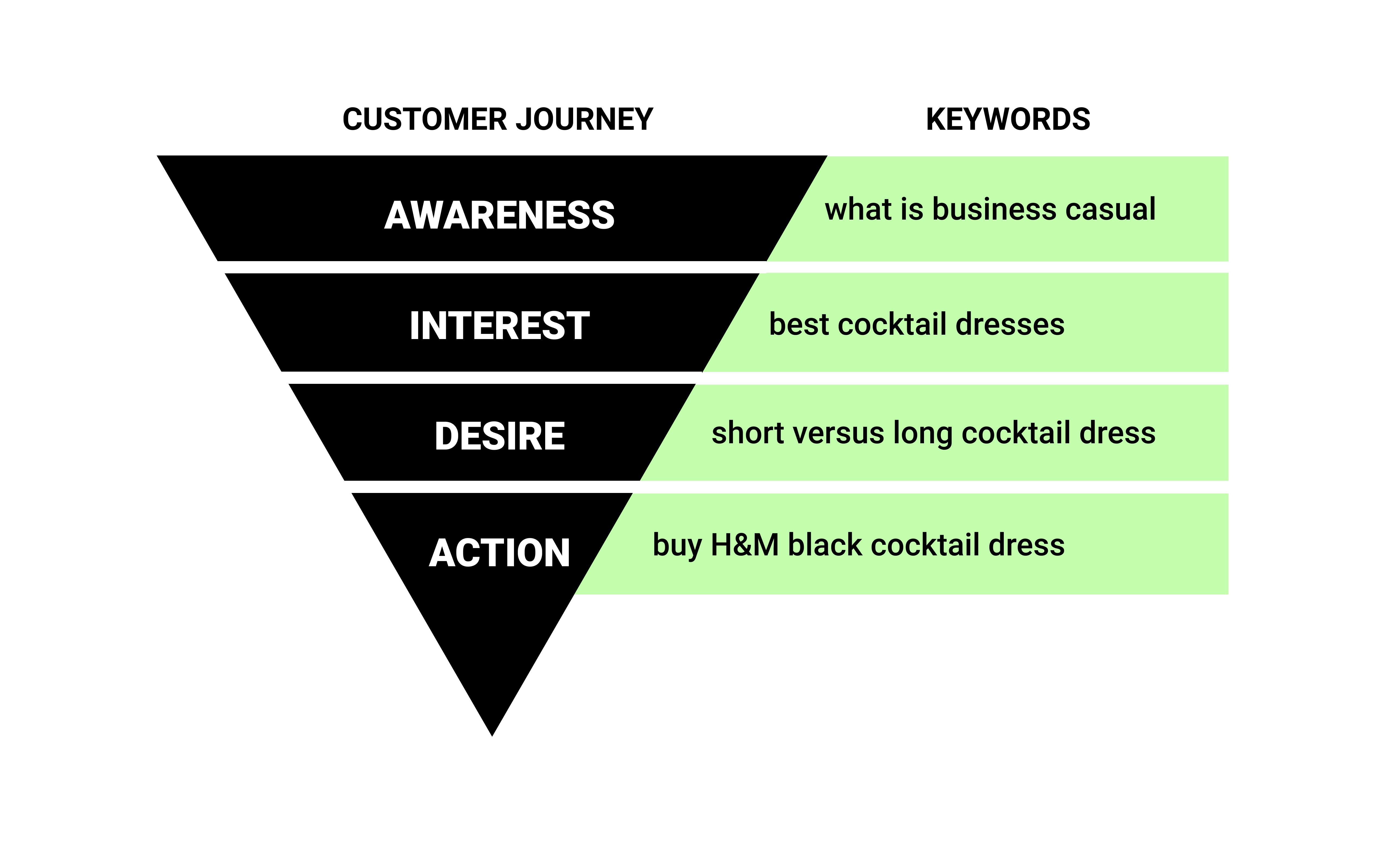 buyer journey for keyword management