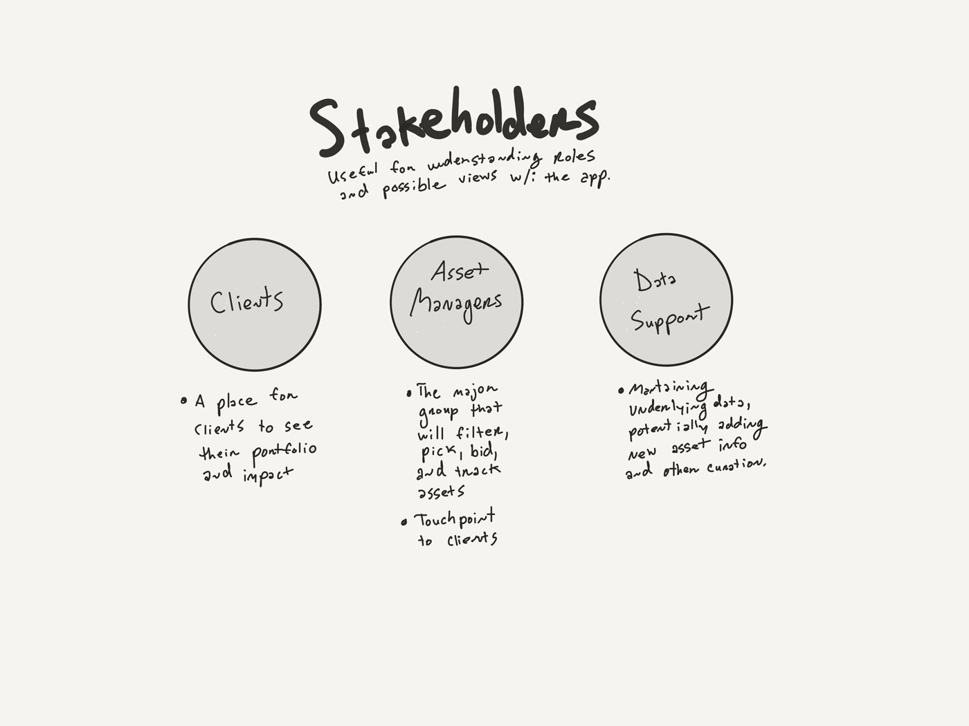 Defining the major stakeholders