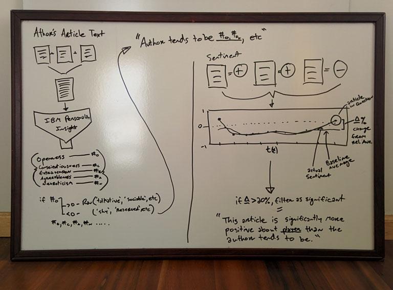 An algorithm I developed to track author behavior