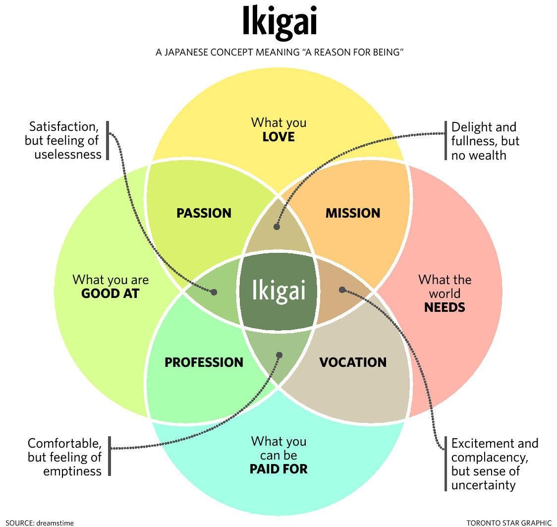 Chart explaining a Westernized version of Ikigai