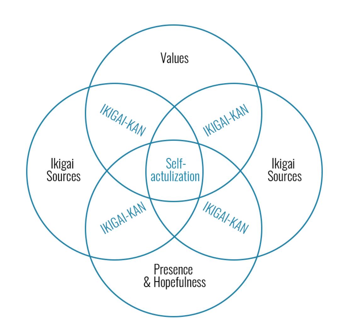 Chart explaining a traditional understanding of Ikigai