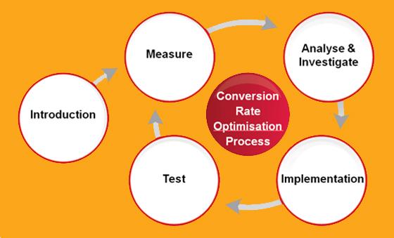 CRO-Process