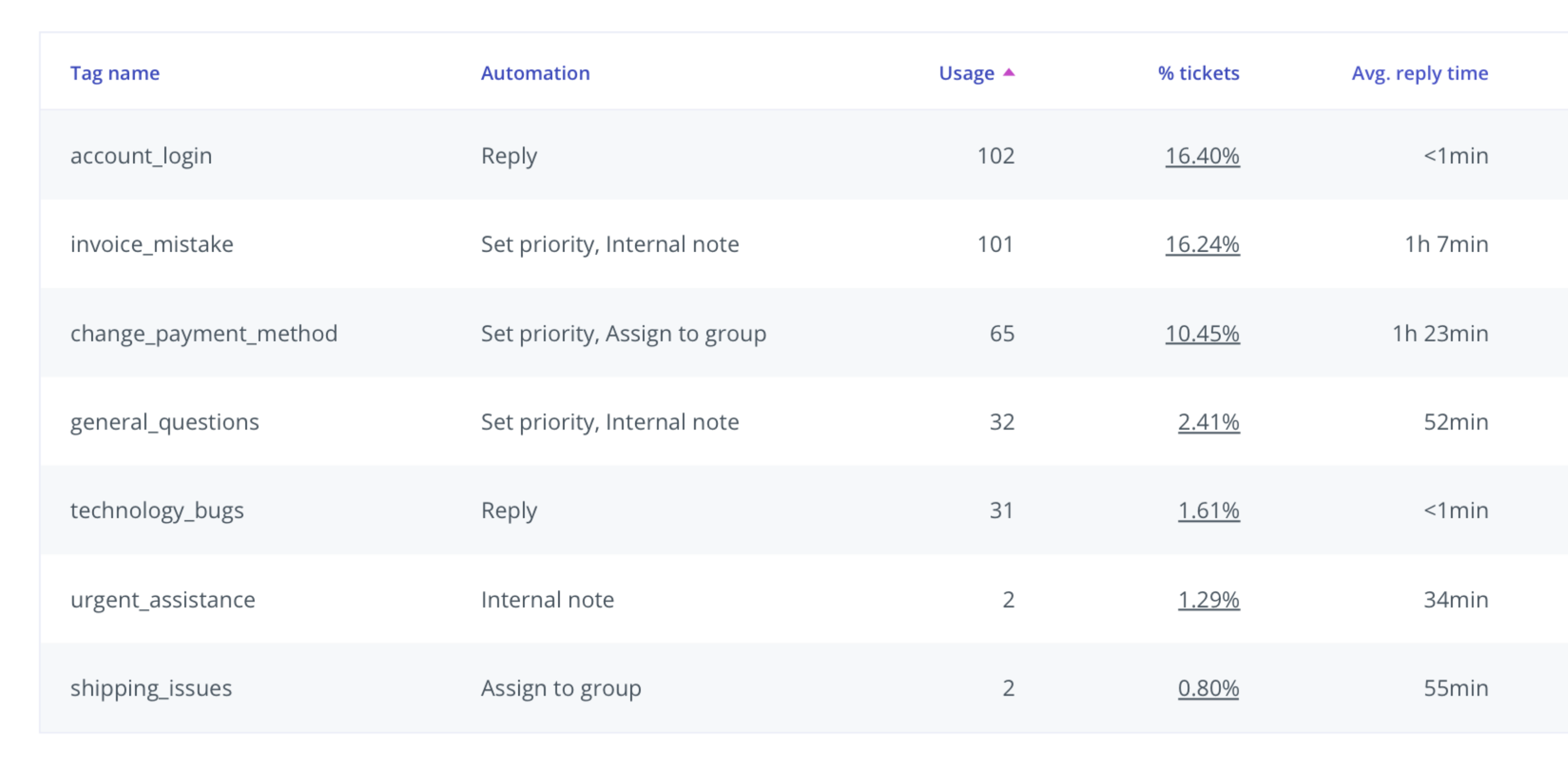 Automations section with metrics