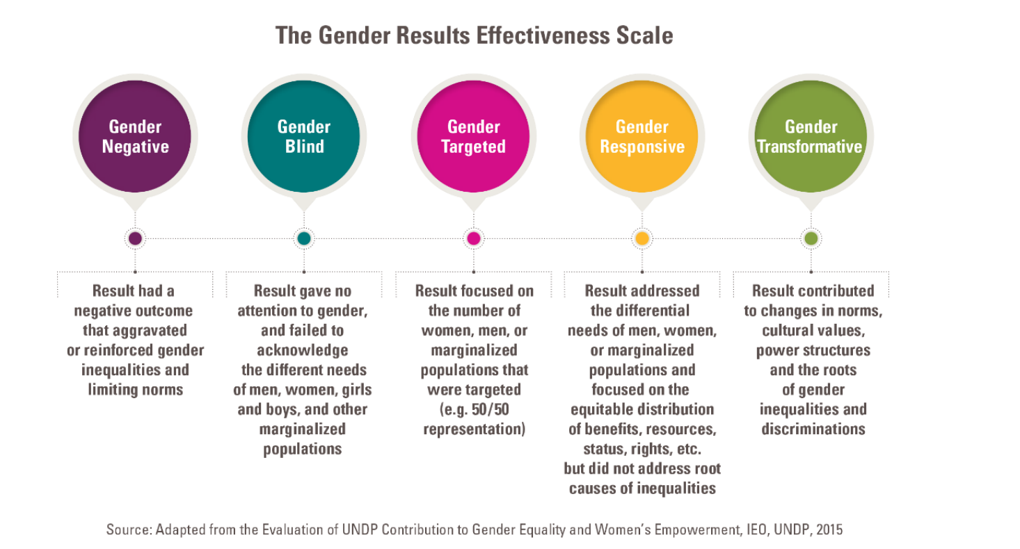 UNDP and ImpactMapper release the Gender Results Effectiveness Scale