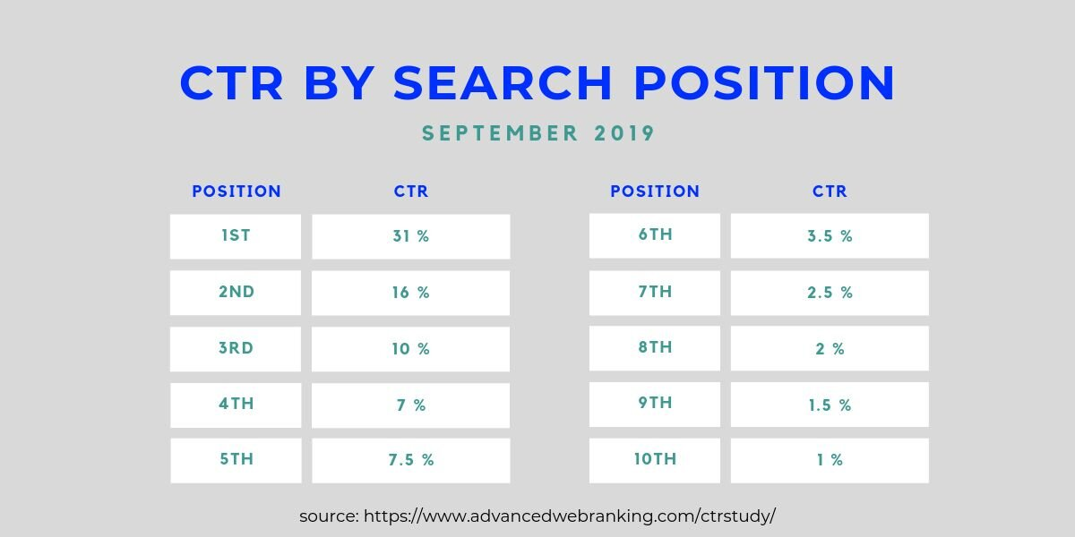 ctr-by-search-positions.jpg