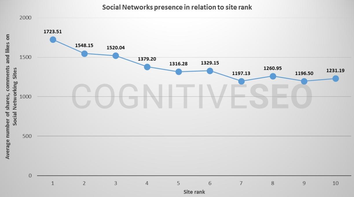 Social-Signals-Influence-SEO-.png