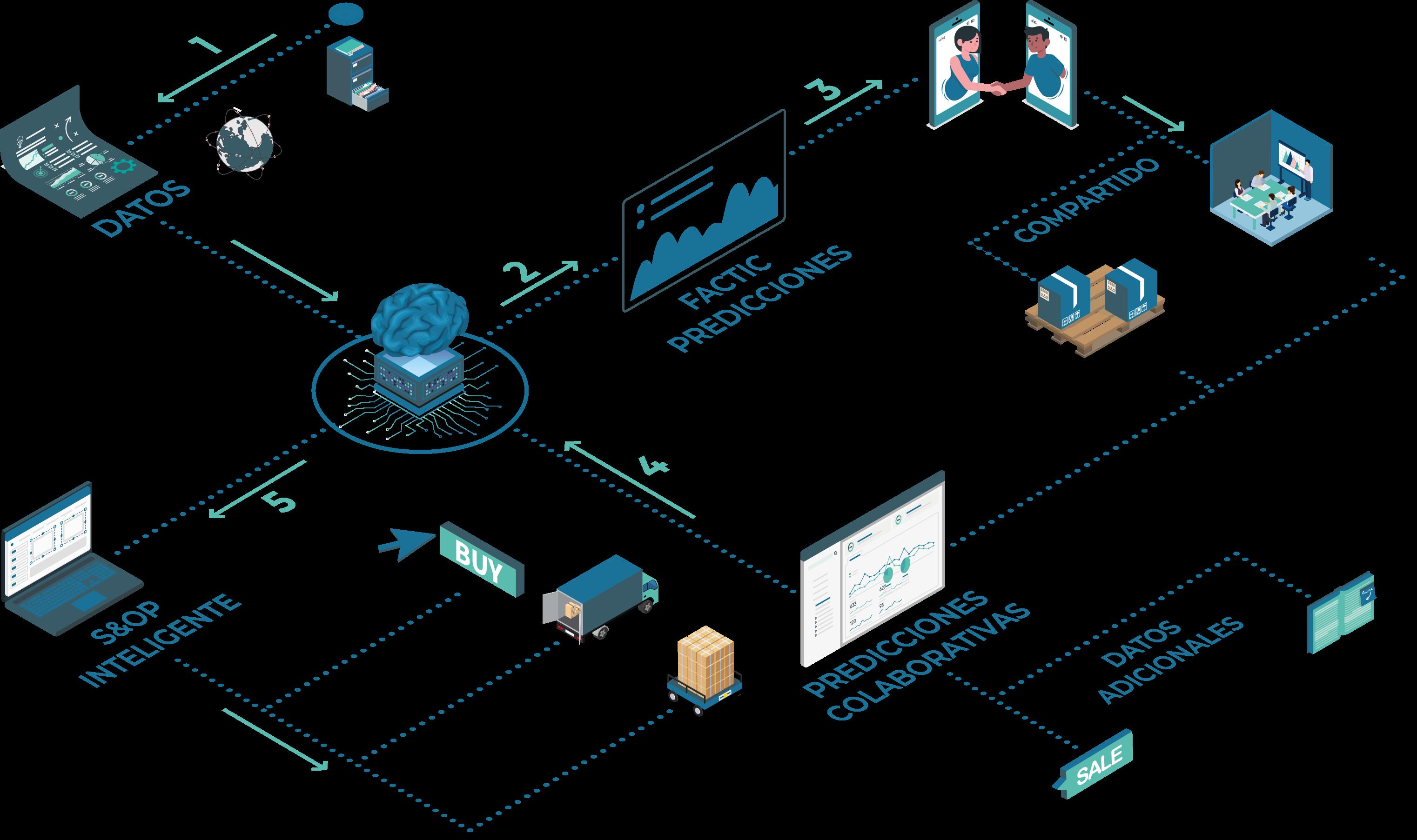 S&OP, planificación de la demanda. análisis predictivo, aprendizaje automático, Plataforma FACTIC