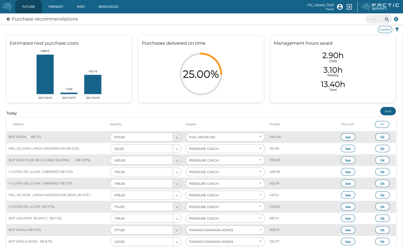 Automated Purchases Recommendations FACTIC