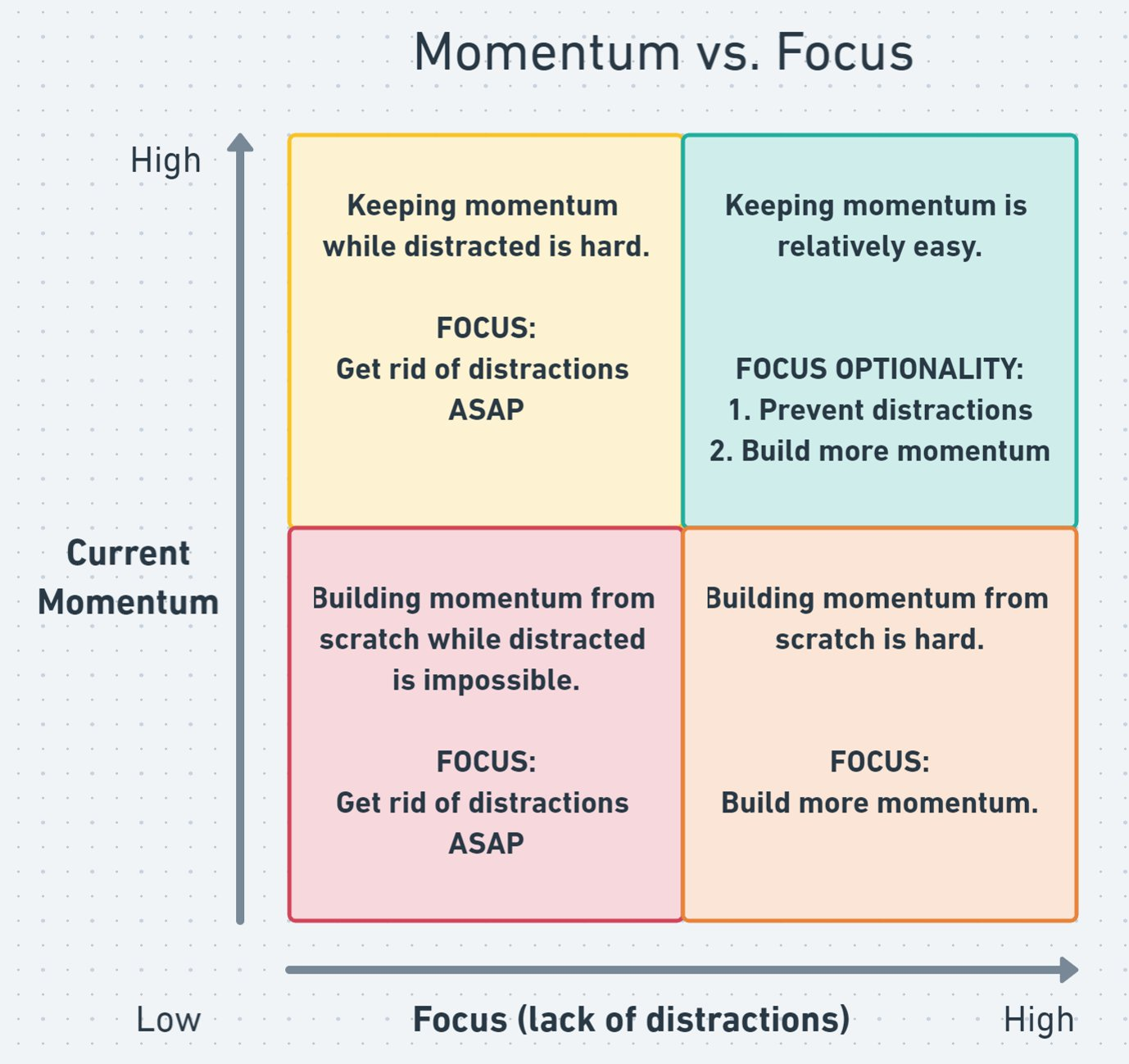 How To Build Momentum in Life & Business