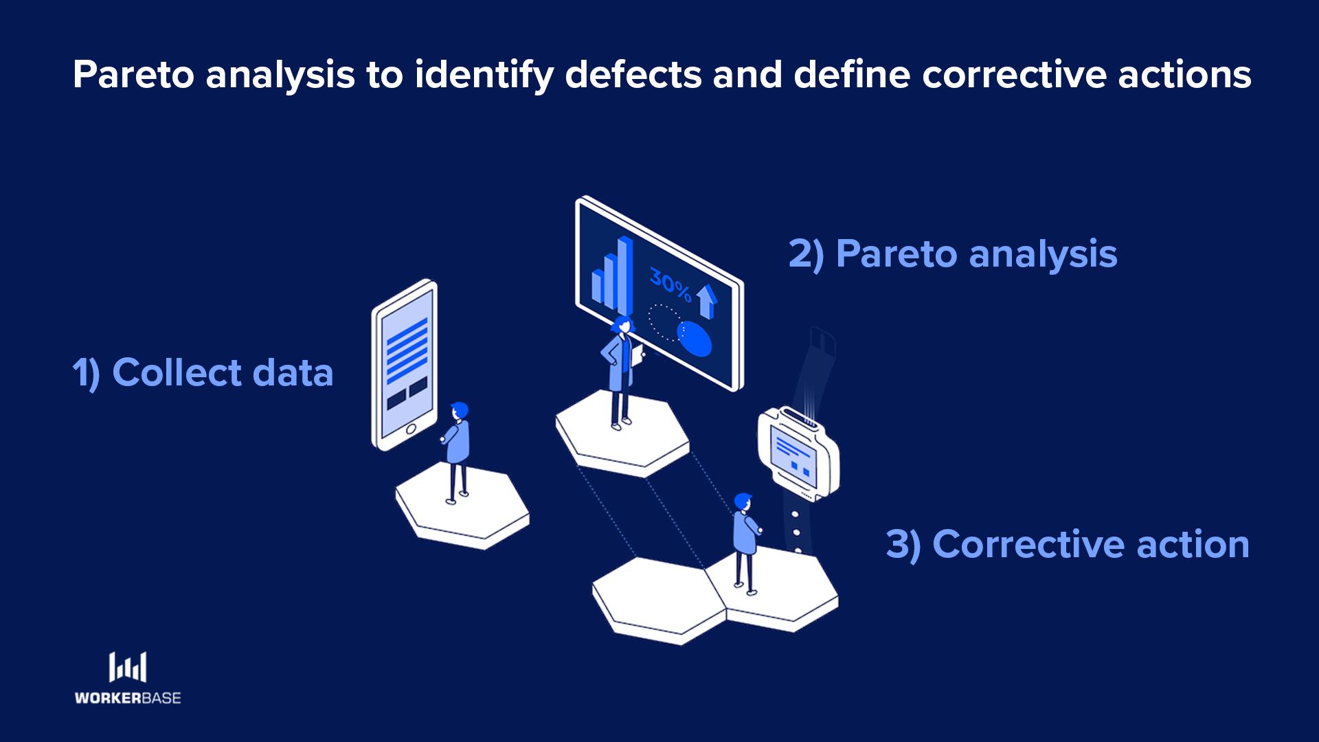 Pareto analysis to identify defects