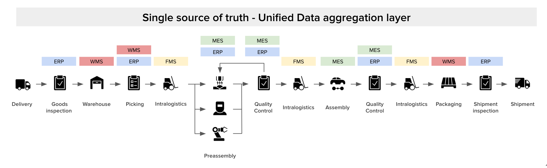 unified data aggregation layer