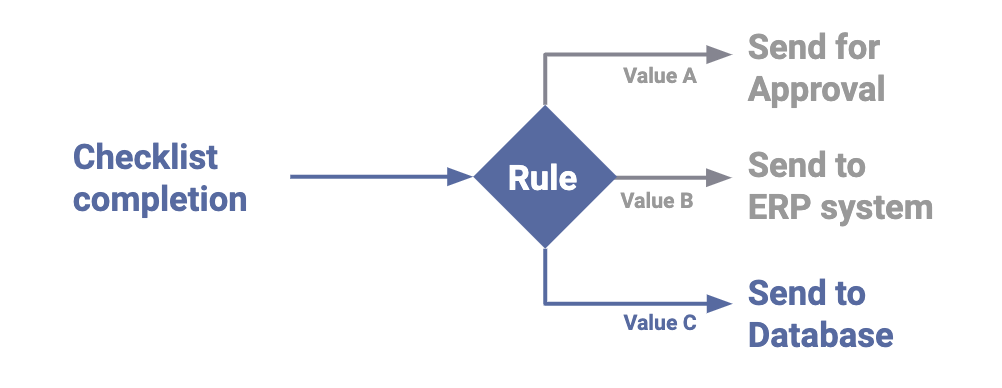 rule conditions