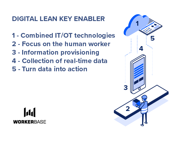 Digital lean key enabler