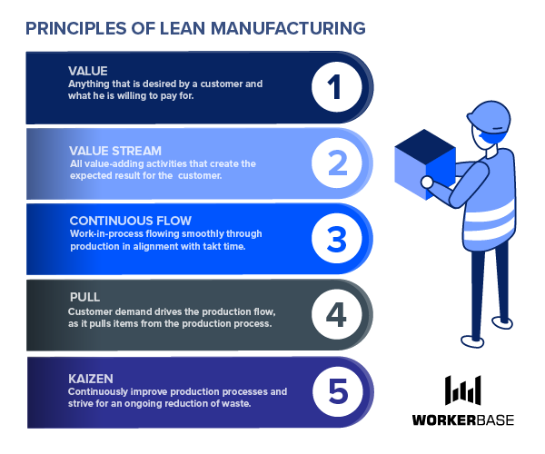 5 key principles of lean manufacturing