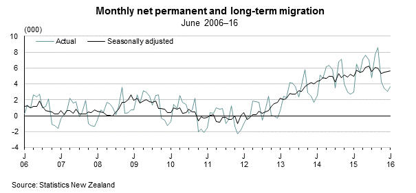 NZ Net Migration Figures