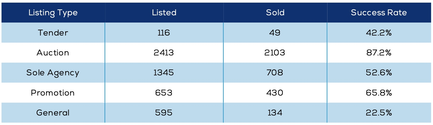 real estate sales by marketing type table