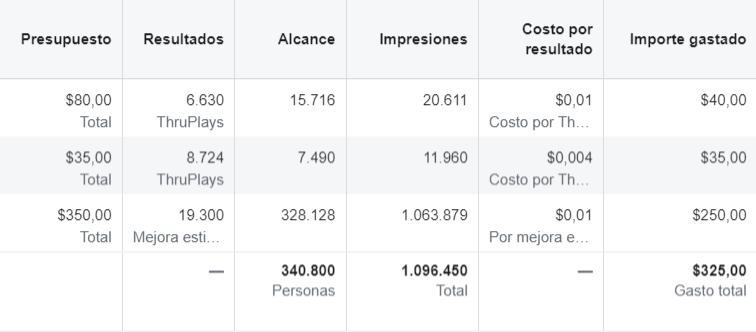 Campaña facebook pagada del 10 de enero al 15 de febrero de 2020