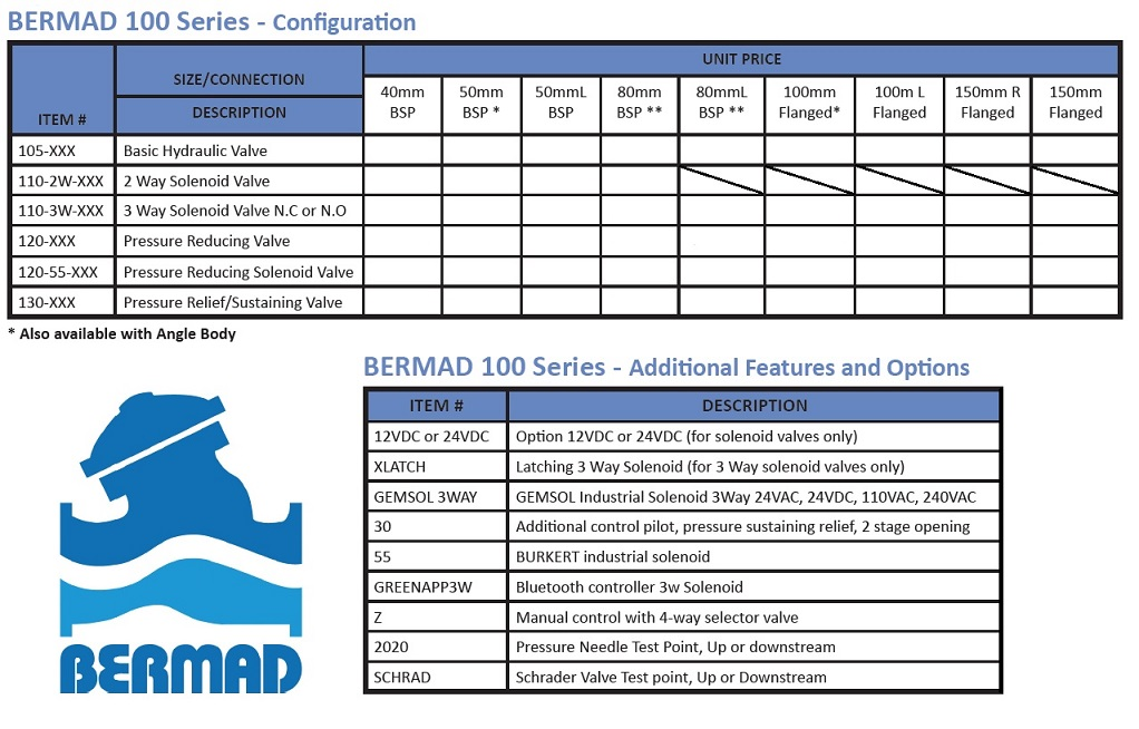 Bermad Model 130 - 55 - 3 way Pressure Sustaining Solenoid Valve