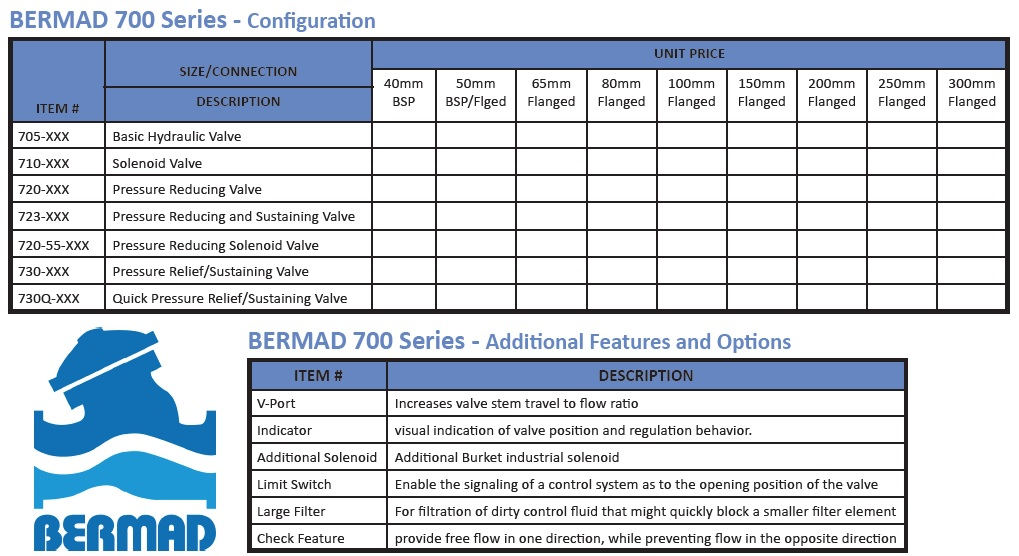Bermad Model 735 - Surge Anticipating Control Valve