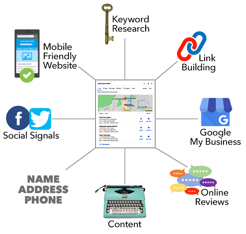 expert seo, components of local seo, keyword research, link building, google my business, on-line reviews, content, NAB, social signals, mobile friendly website