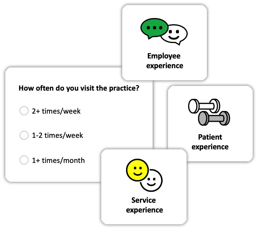 Survey types, Employee experience, Patient Experience, Service Experience