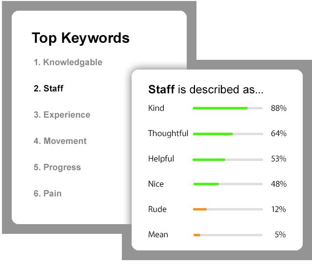 Patient satisfaction, customer satisfaction
