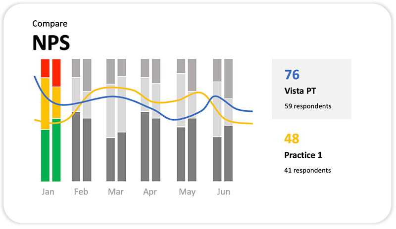 Compare Net Promoter Score