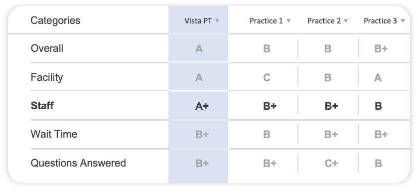 Categories comparison