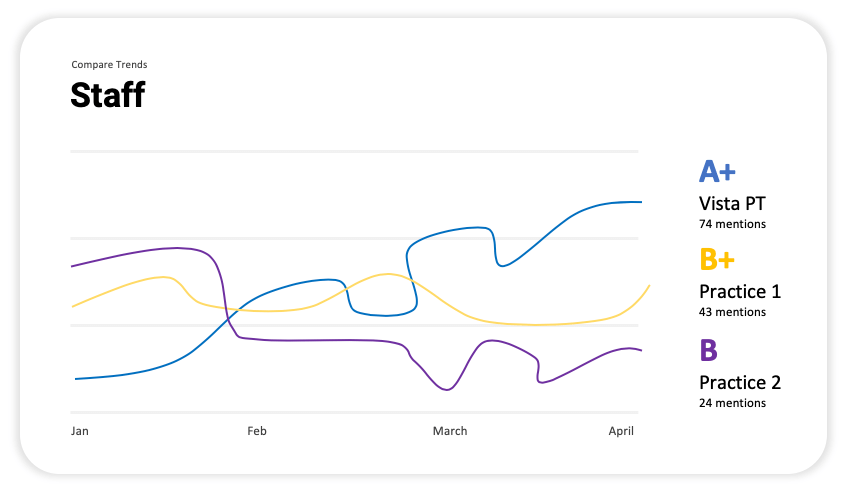 Sentiment Trends
