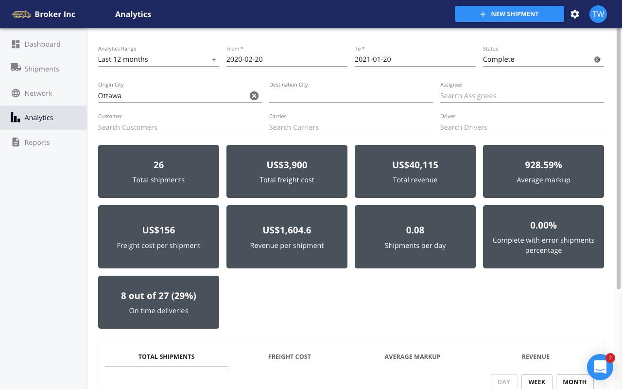 FreightPath TMS - custom analytics metrics and charts
