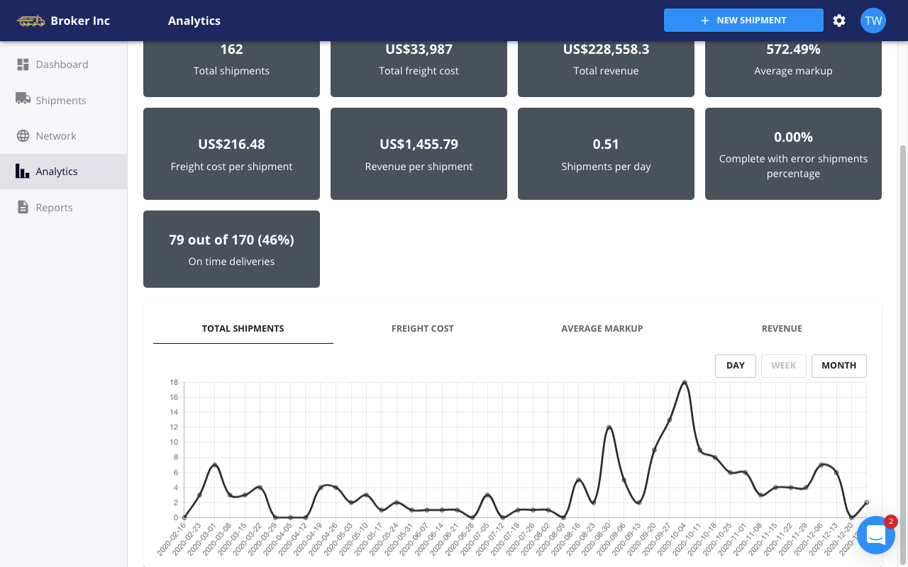 FreightPath TMS - analytics metrics and graphs