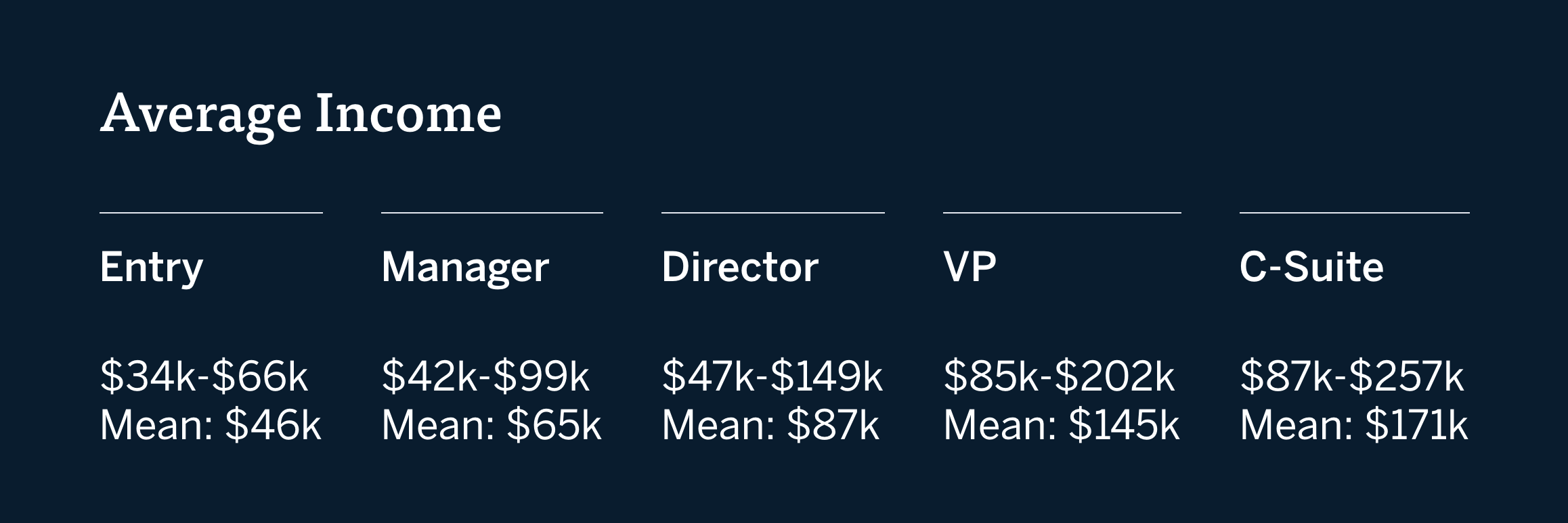 A graph of average income for entry, manager, director, VP, and c-suite marketing jobs, courtesy of Payscale.
