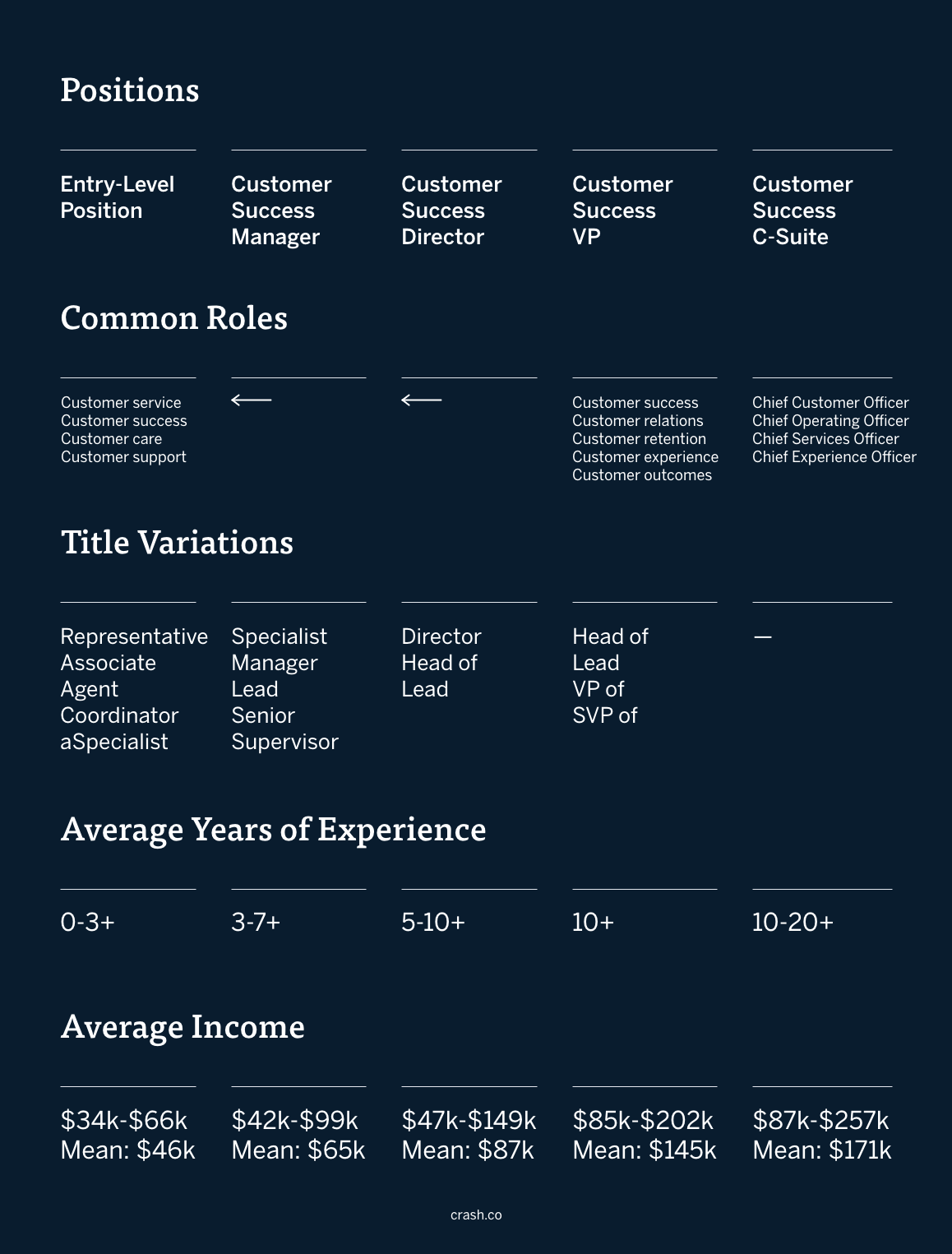 A graphic with columns on entry-level marketing positions, common roles for entry-level marketers (social media, content marketer, direct-marketing, email marketing, product marketing, marketing analytics, marketing operations, growth, brand marketing, account-based marketing, influencer marketing, field marketing, print and media, advertising, digital marketing, digital advertising, marketing analyst, lifecycle marketing, public relations, digital media, communications, partnerships), title variations for entry-level marketers (marketer, associate, coordinator, specialist), average years of experience for entry-level marketers (0-3+), and average income for entry-level marketers ($46k). Also includes marketing manager common roles and marketing director common roles, marketing manager title variations (specialist, manager, lead, senior) and marketing director title variations (director, head of, lead), marketing manager average years of experience (3-7+) and marketing director years of experience (5-10+), and average income for marketing managers ($65k) and average income for marketing directors ($87k) from Payscale. There is a breakdown of marketing vice president positions–common roles for marketing VPs (marketing, brand development, digital marketing, growth, product marketing, publicity/public relations, communications), marketing vice president title variations (head of, lead, VP of), marketing vice president average years of experience (10+),  and average income for marketing vice presidents ($145k). Also included in the last column is marketing c-suite positions–common marketing c-suite jobs (marketing, growth, revenue, strategy, brand, content), title variations for marketing c-suite jobs, average years of experience for c-suite marketing jobs (10-20+), and average income for c-suite marketing jobs ($171k).