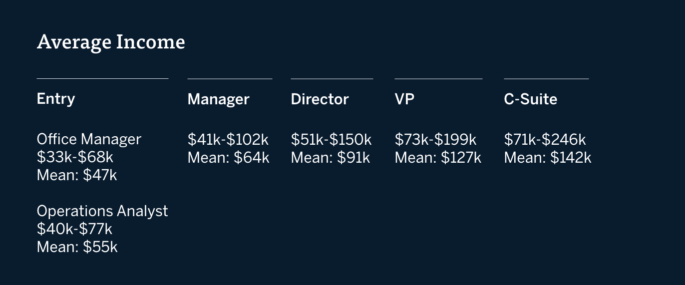 A graph of average income for entry, manager, director, VP, and c-suite operations jobs, courtesy of Payscale.