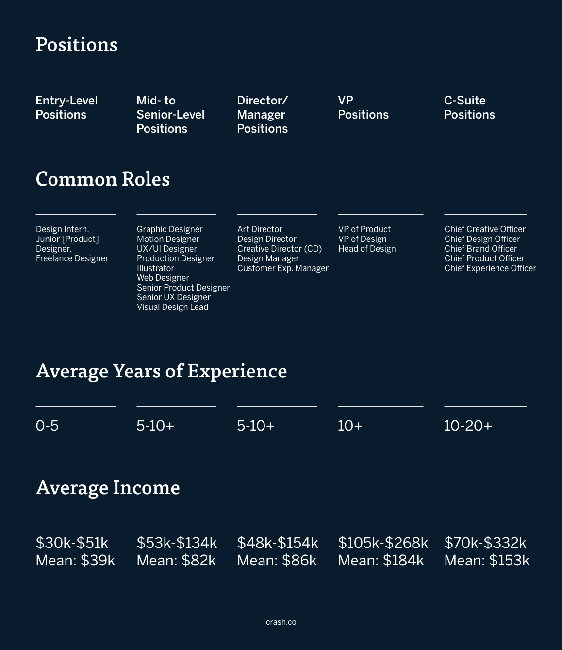 A graphic with columns on entry-level design positions, common roles for entry-level designers (Design Intern, Junior [Product] Designer, Freelance Designer), average years of experience for entry-level marketers (0-5), and average income for entry-level marketers ($39k). Also includes design mid- to senior-level common roles (Graphic Designer, Motion Designer, UX/UI Designer, Production Designer, Illustrator, Web Designer, Senior Product Designer, Senior UX Designer, Visual Design Lead), design mid- to senior-level average years of experience (5-10+), and average income for mid- to senior-level design roles ($82k) from Payscale. There is a column on design manager/director common roles (Art Director, Design Director, Creative Director [CD], Design Manager, Customer Experience Manager), design director/manager average years of experience (5-10+), and average income for design director and design manager jobs ($86k). There is a breakdown of design vice president positions–common roles for design VPs (VP of Product, VP of Design, Head of Design), design vice president average years of experience (10+),  and average income for design vice presidents ($184k). Also included in the last column is design c-suite positions–common design c-suite jobs (Chief Creative Officer, Chief Design Officer, Chief Brand Officer, Chief Product Officer, Chief Experience Officer), average years of experience for c-suite designer jobs (10-20+), and average income for c-suite design jobs ($153k).