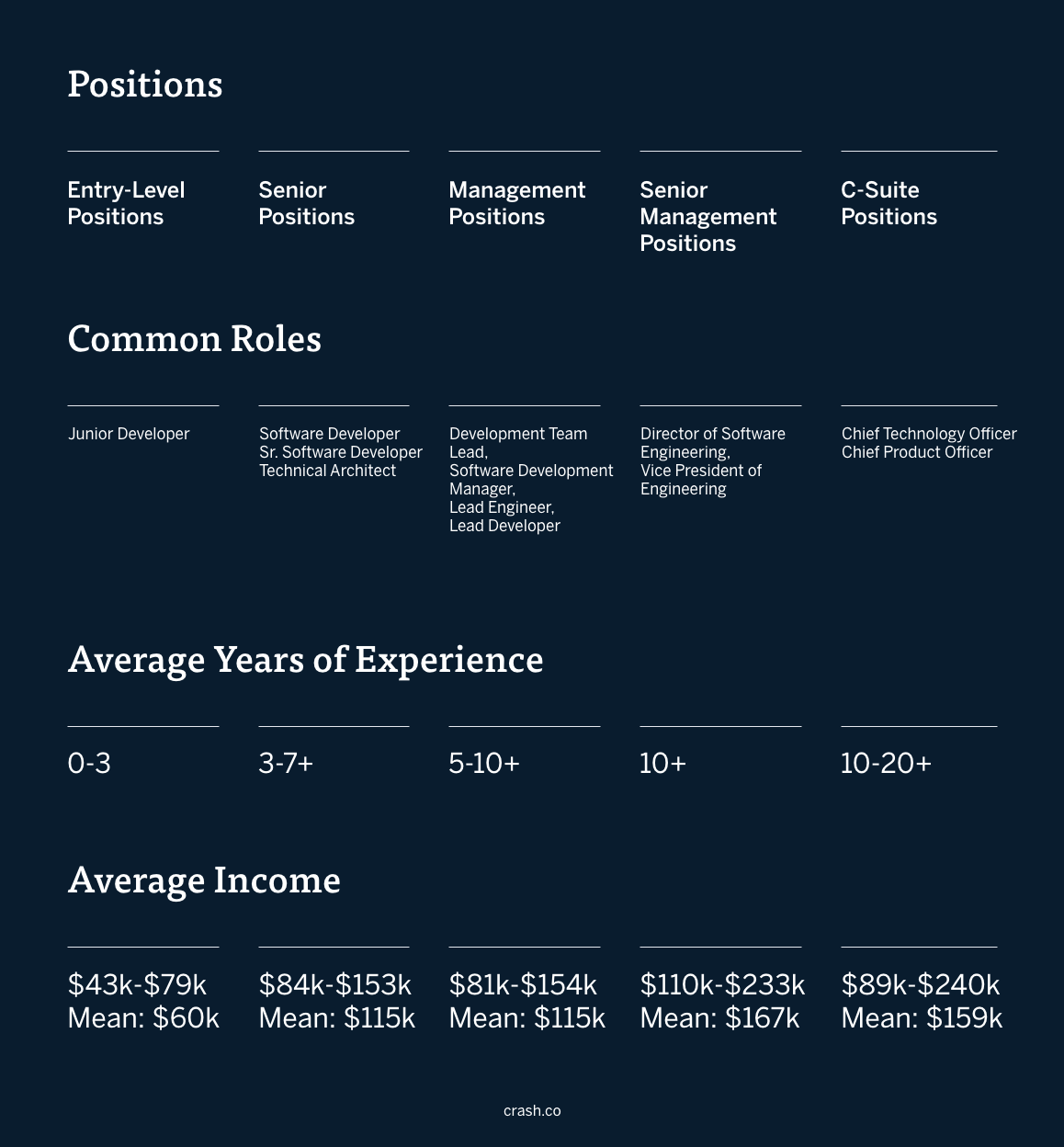 A graphic with columns on entry-level software development positions, common roles for entry-level software developers (junior developer), average years of experience for entry-level software developers (0-3+), and average income for entry-level software developers ($60k). Also includes senior software developer common roles (Software Developer, Sr. Software Developer, Technical Architect) and software developer management common roles (Development Team Lead, Software Development Manager, Lead Engineer, Lead Developer), senior software developer average years of experience (3-7+) and years of experience for software developer management jobs (5-10+), and average income for senior software developers ($115k) and average income for software developer managers ($115k) from Payscale. There is a breakdown of senior management software developer positions–common roles for senior management software developers (Director of Software Engineering, Vice President of Engineering), senior management software developers average years of experience (10+),  and average income for senior management software developers ($167k). Also included in the last column is software developer c-suite positions–common software developer c-suite jobs (Chief Technology Officer, Chief Product Officer), average years of experience for c-suite software developer jobs (10-20+), and average income for c-suite marketing jobs ($159k).