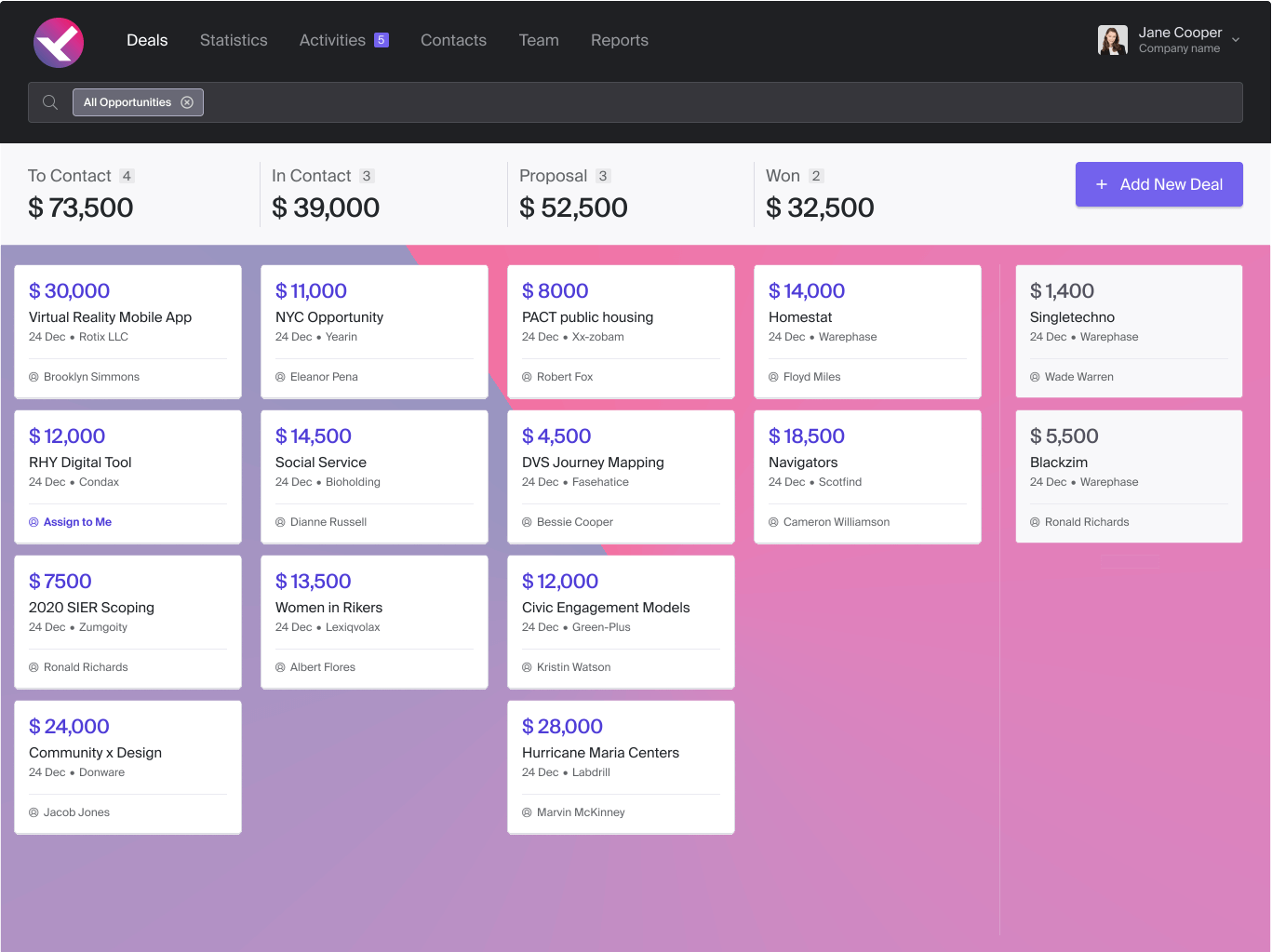 A dashboard from a CRM program for a small business