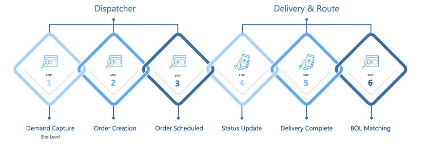 Universal Dispatch Workflow