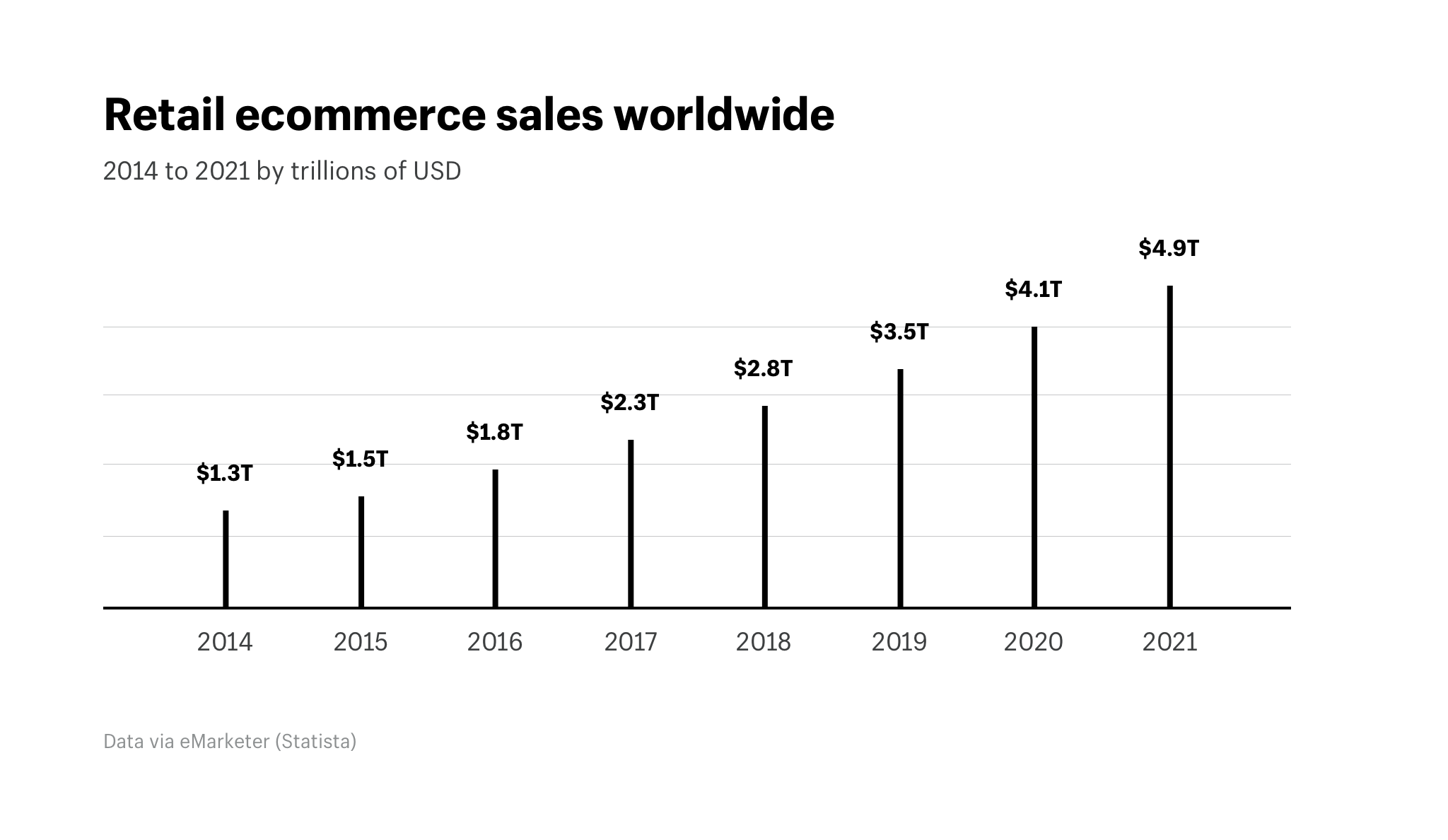 retail ecommerce sales worldwide from shopify