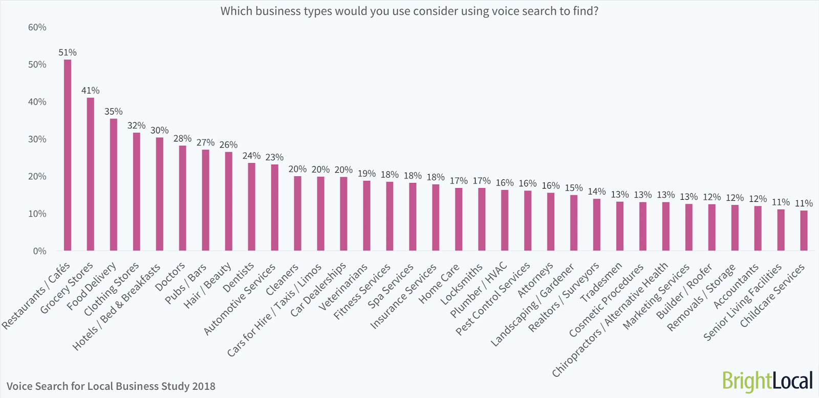 Which business types would you use consider using voice search to find?