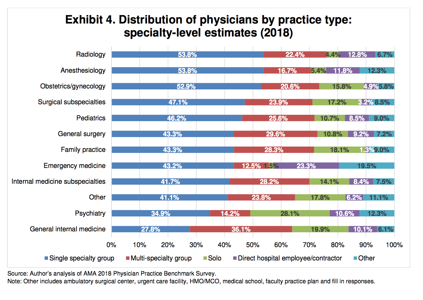 Distribution of physicians by practice