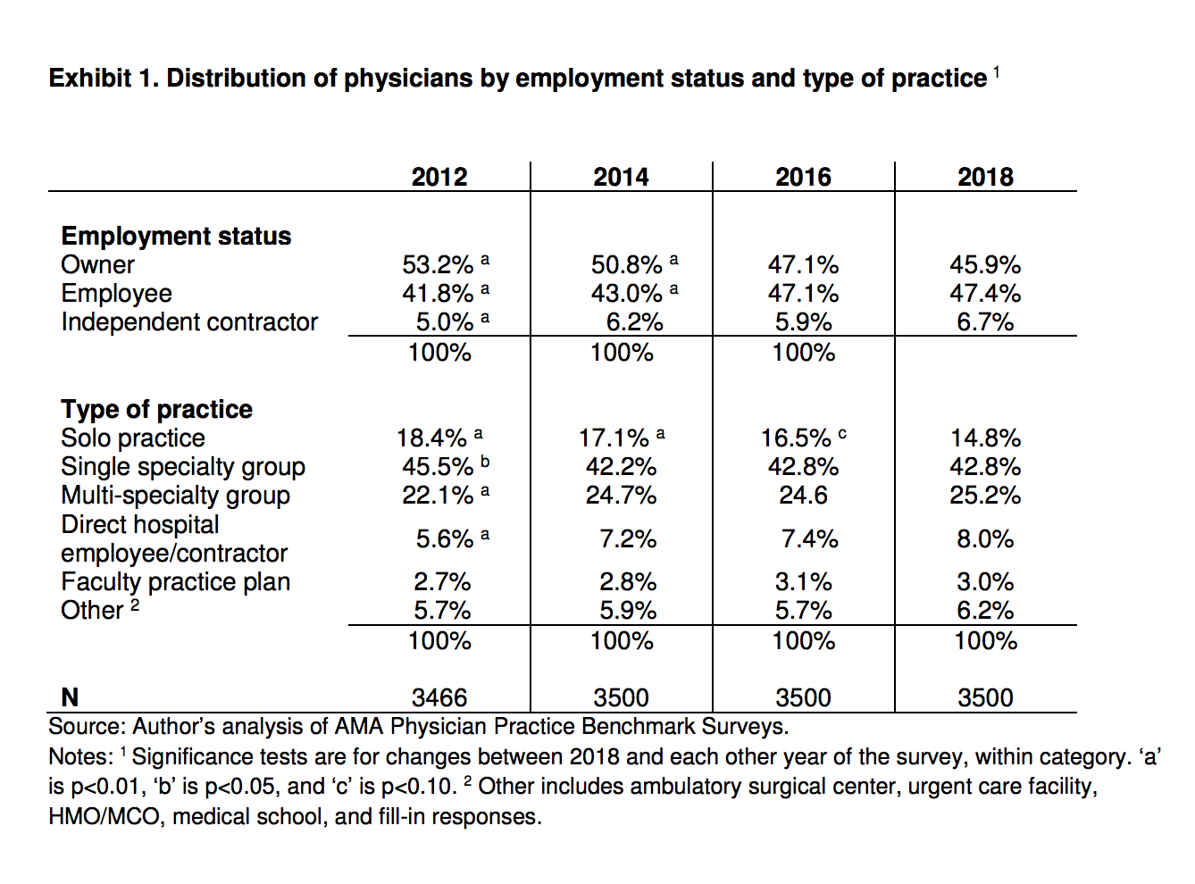 employed physicians