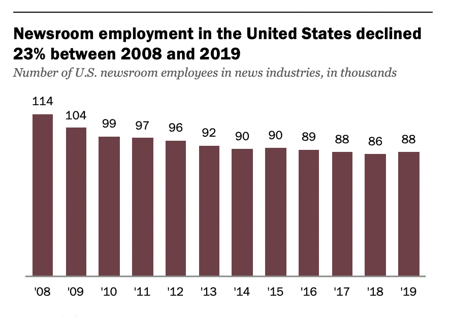 U.S. newspapers have shed half of their newsroom employees since 2008