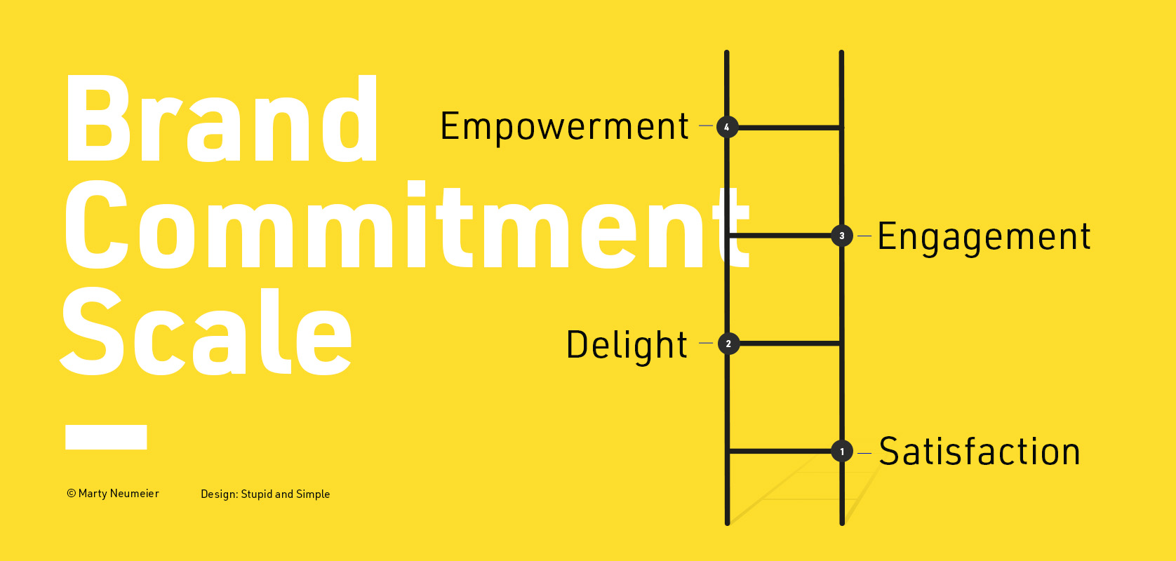 Brand-Commitment-Scale von Marty Neumeier