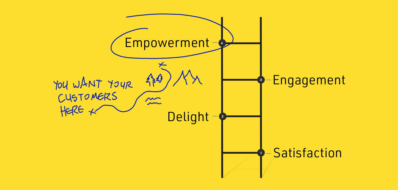 Brand-Commitment-Scale Ziel