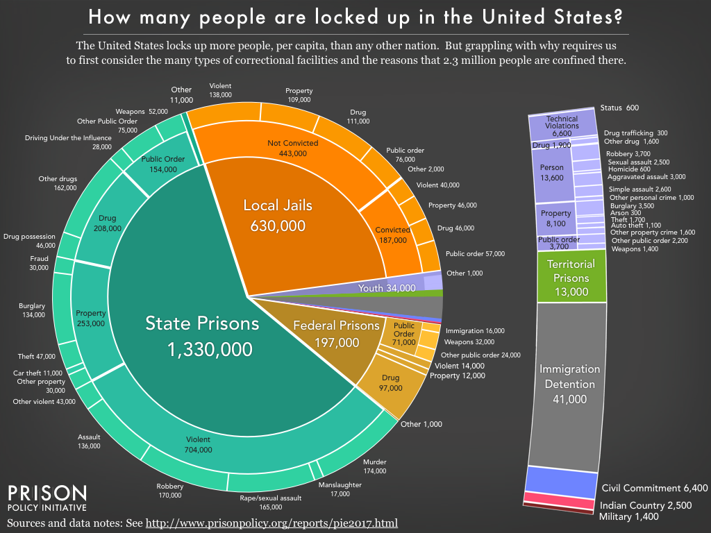 Pie chart showing the number of people and reasons they are incarcerated in the US. The majority are in state prisons and local jails.