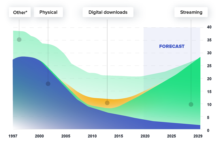 Line graph showing the dramatic decrease in the market share of physical music products and the rapid current increase in the market share of streaming music products.