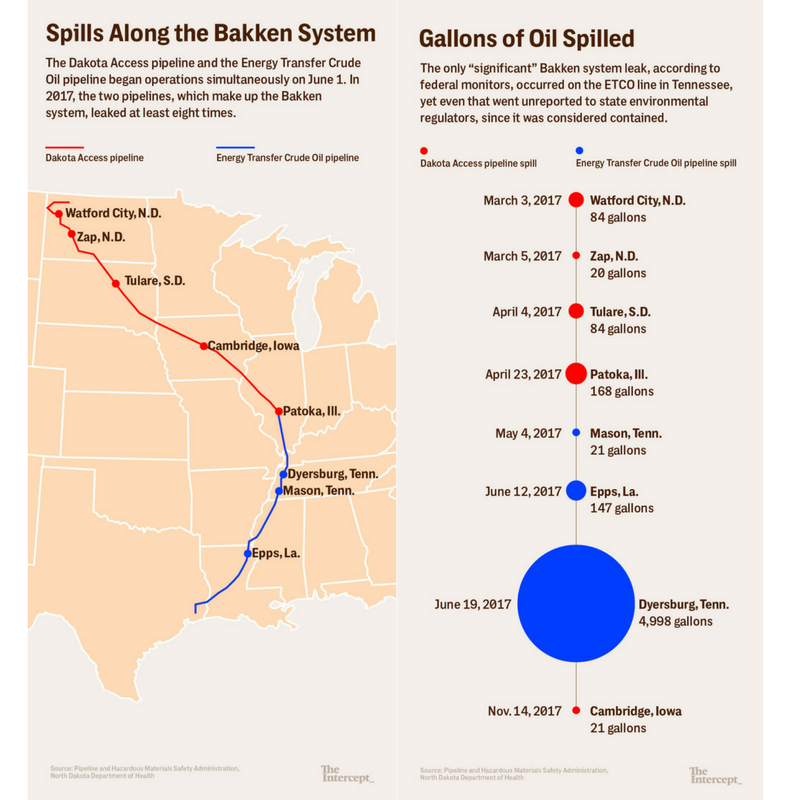 Map showing the location of spills from pipelines crossing the Bakken system, as well as a bubble graph showing the gallons of oils spilled in each of the 8 spills in 2017.